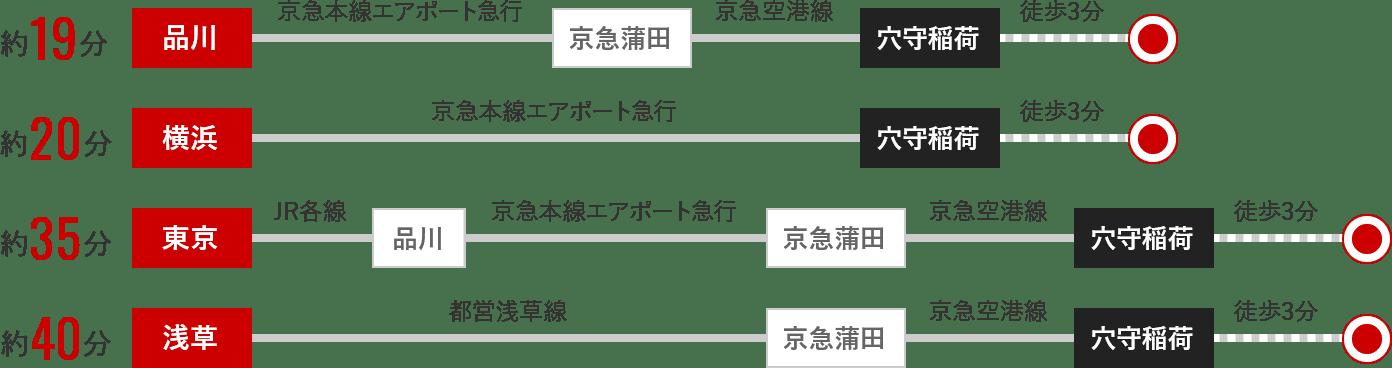 最寄り駅の穴守稲荷駅まで、品川駅から約19分、横浜駅から約20分、東京駅から約35分、浅草駅から約40分。